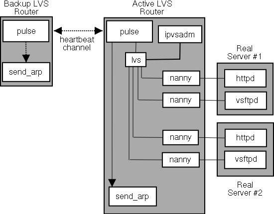 lvs cluster a block diagram rh vault centos org block diagram of cisco router block diagram of cisco router